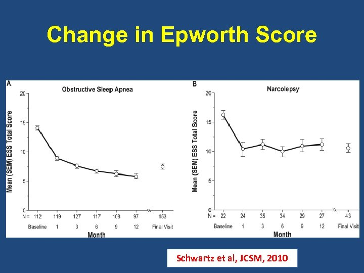 Change in Epworth Score Schwartz et al, JCSM, 2010