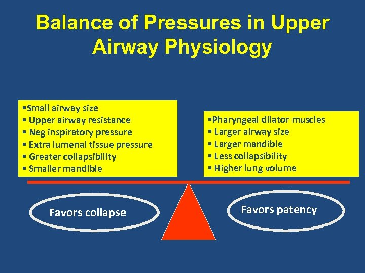 Balance of Pressures in Upper Airway Physiology §Small airway size § Upper airway resistance