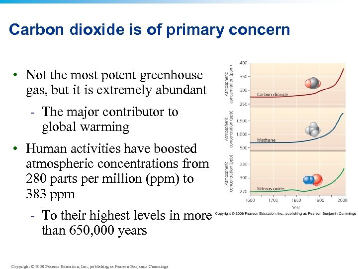 Carbon dioxide is of primary concern • Not the most potent greenhouse gas, but