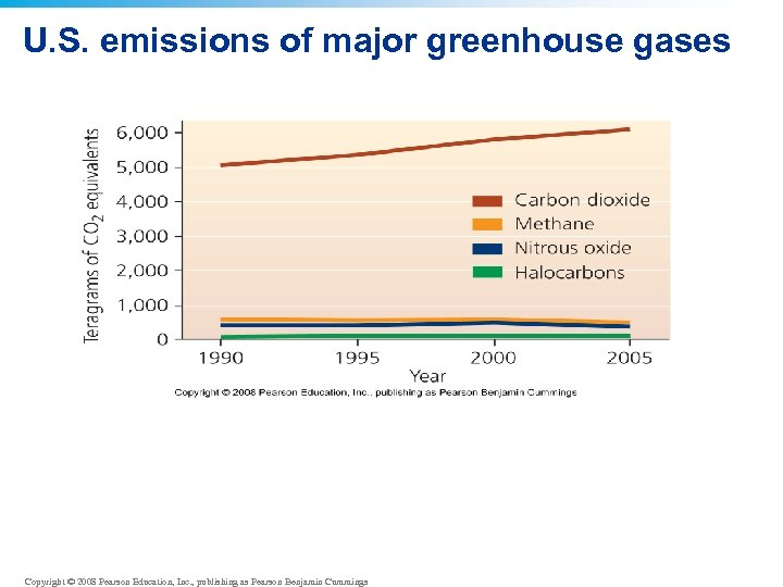 U. S. emissions of major greenhouse gases Copyright © 2008 Pearson Education, Inc. ,