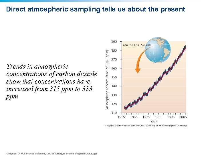 Direct atmospheric sampling tells us about the present Trends in atmospheric concentrations of carbon