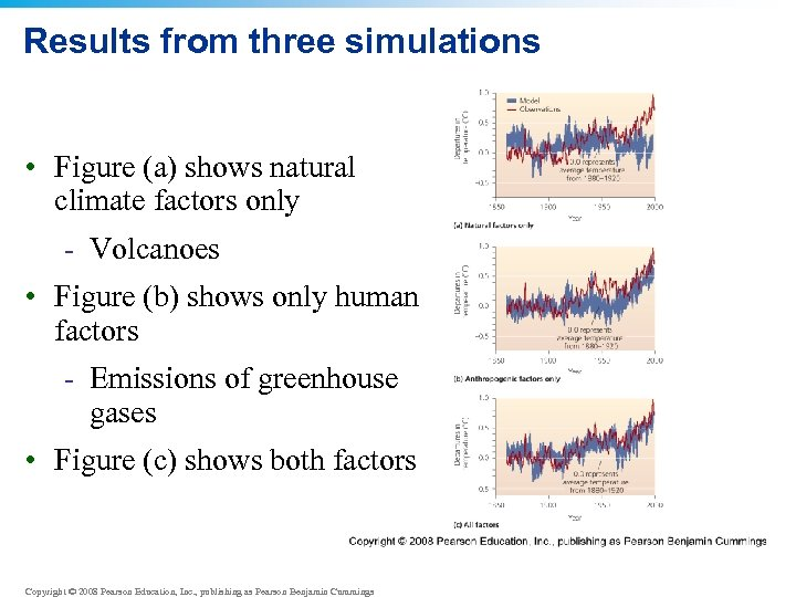 Results from three simulations • Figure (a) shows natural climate factors only - Volcanoes