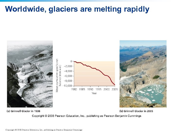Worldwide, glaciers are melting rapidly Copyright © 2008 Pearson Education, Inc. , publishing as