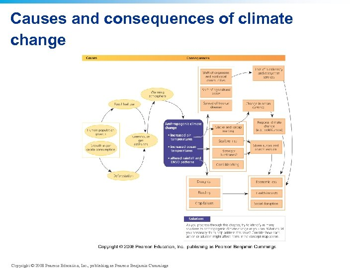 Causes and consequences of climate change Copyright © 2008 Pearson Education, Inc. , publishing