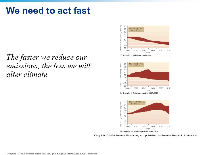 We need to act fast The faster we reduce our emissions, the less we