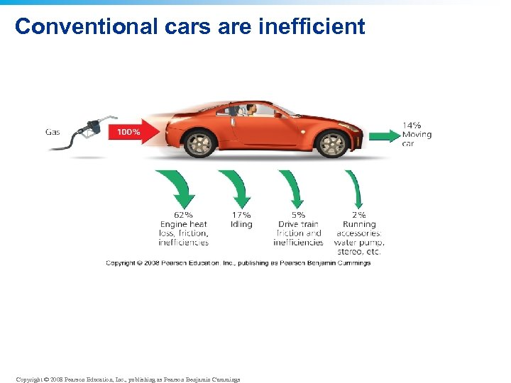 Conventional cars are inefficient Copyright © 2008 Pearson Education, Inc. , publishing as Pearson