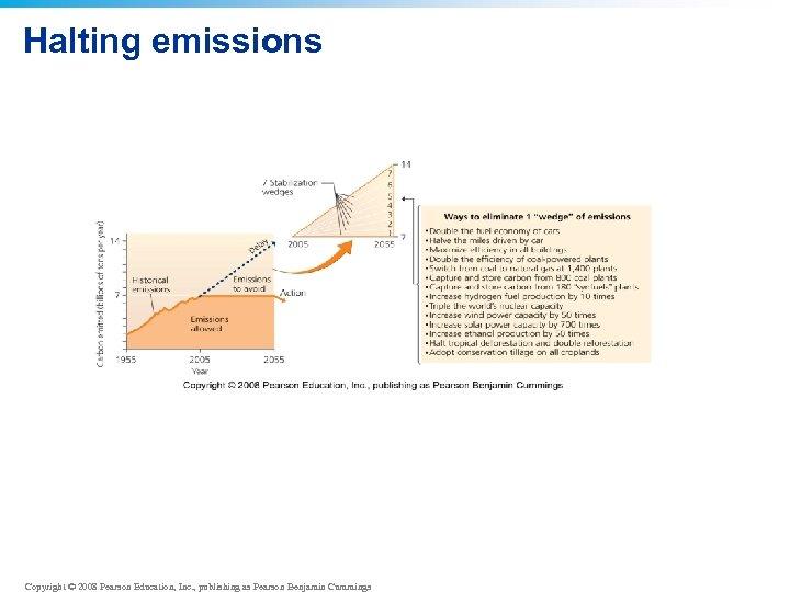 Halting emissions Copyright © 2008 Pearson Education, Inc. , publishing as Pearson Benjamin Cummings