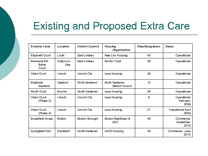 Existing and Proposed Extra Care Scheme name Location District Council Housing Organisation Flats/Bungalows Status