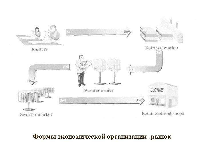 Формы экономической организации: рынок