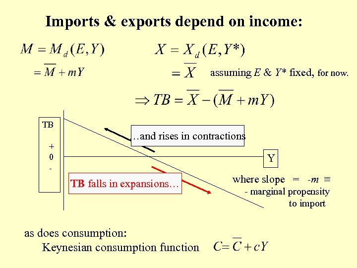 Imports & exports depend on income: assuming E & Y* fixed, for now. TB