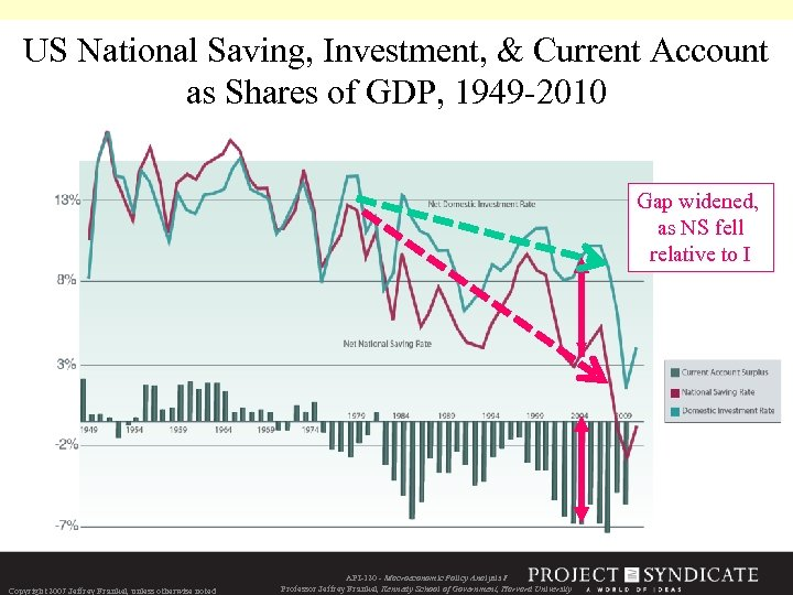 US National Saving, Investment, & Current Account as Shares of GDP, 1949 -2010 Gap
