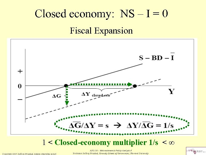 Closed economy: NS – I = 0 Fiscal Expansion 1 < Closed-economy multiplier 1/s