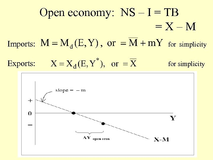 Open economy: NS – I = TB =X–M Imports: for simplicity Exports: for simplicity