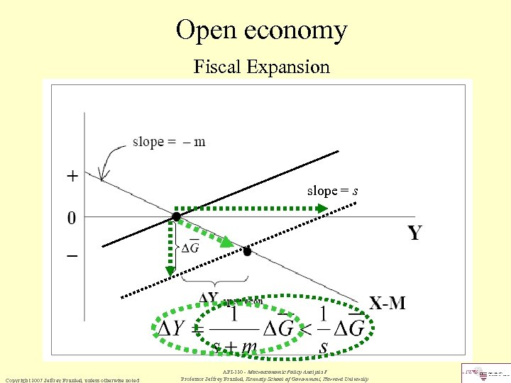 Open economy Fiscal Expansion slope = s Copyright 2007 Jeffrey Frankel, unless otherwise noted