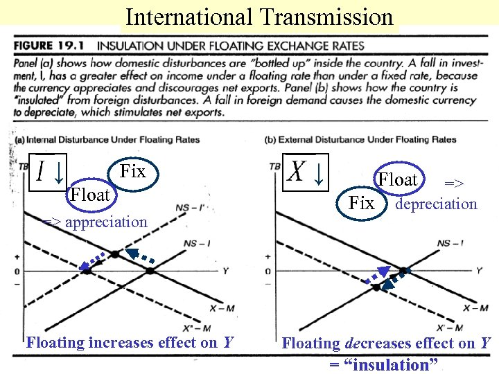 International Transmission ↓ Fix Float => appreciation Floating increases effect on Y ↓ Float