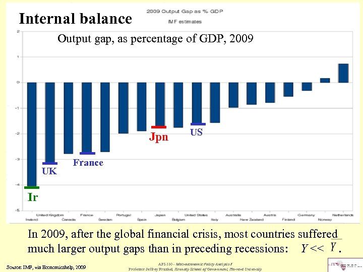 Internal balance Output gap, as percentage of GDP, 2009 Jpn UK US France Ir