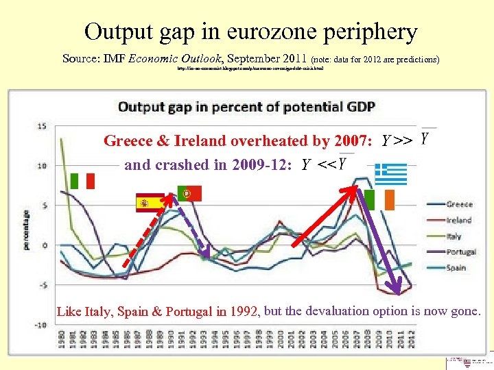 Output gap in eurozone periphery Source: IMF Economic Outlook, September 2011 (note: data for