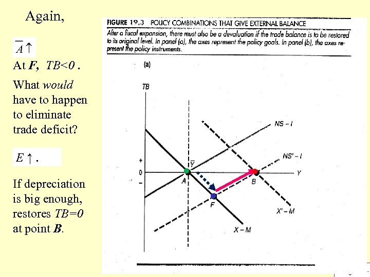 Again, At F, TB<0. What would have to happen to eliminate trade deficit? E↑.