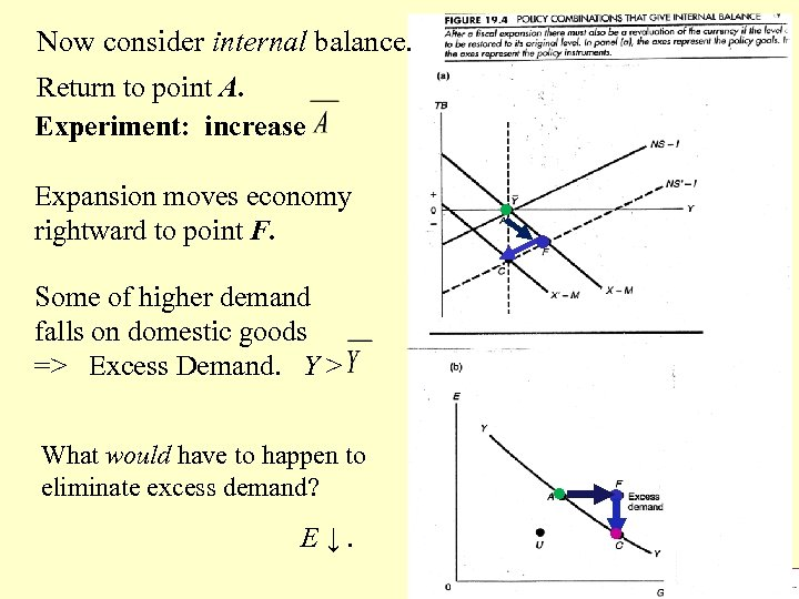 Now consider internal balance. Return to point A. Experiment: increase Expansion moves economy rightward