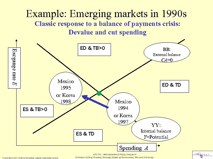 Example: Emerging markets in 1990 s Classic response to a balance of payments crisis:
