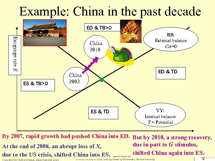Example: China in the past decade ED & TB>0 Excgange rate E China 2010
