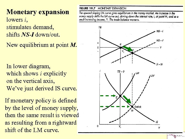 Monetary expansion lowers i, stimulates demand, shifts NS-I down/out. New equilibrium at point M.