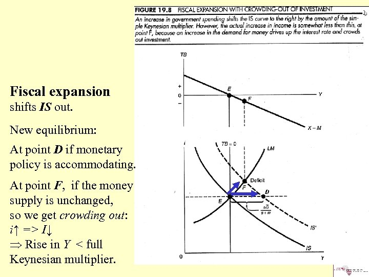 Fiscal expansion shifts IS out. New equilibrium: At point D if monetary policy is