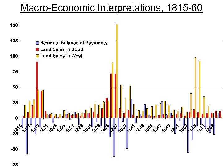 Macro-Economic Interpretations, 1815 -60