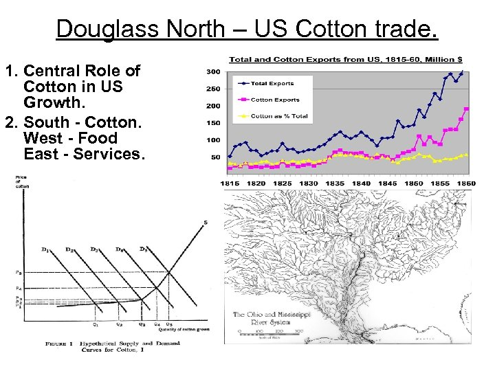 Douglass North – US Cotton trade. 1. Central Role of Cotton in US Growth.