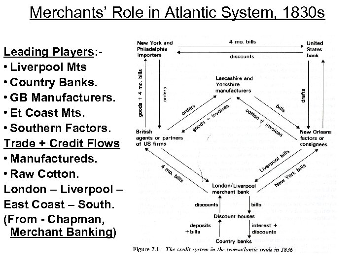 Merchants' Role in Atlantic System, 1830 s Leading Players: • Liverpool Mts • Country