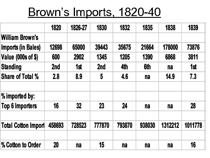 Brown's Imports, 1820 -40