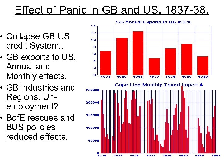 Effect of Panic in GB and US, 1837 -38. • Collapse GB-US credit System.