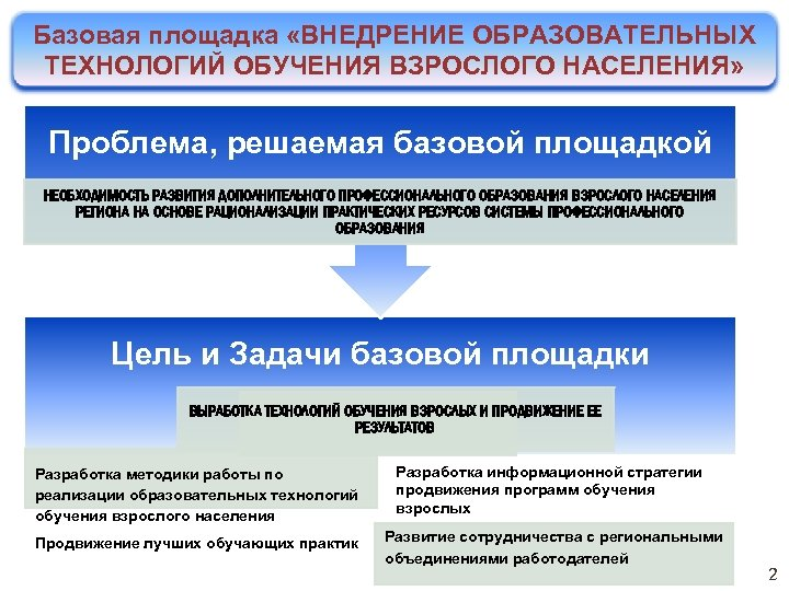 Базовая площадка «ВНЕДРЕНИЕ ОБРАЗОВАТЕЛЬНЫХ ТЕХНОЛОГИЙ ОБУЧЕНИЯ ВЗРОСЛОГО НАСЕЛЕНИЯ» Проблема, решаемая базовой площадкой НЕОБХОДИМОСТЬ РАЗВИТИЯ