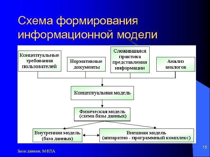 Схема формирования информационной модели Базы данных. МФПА 15