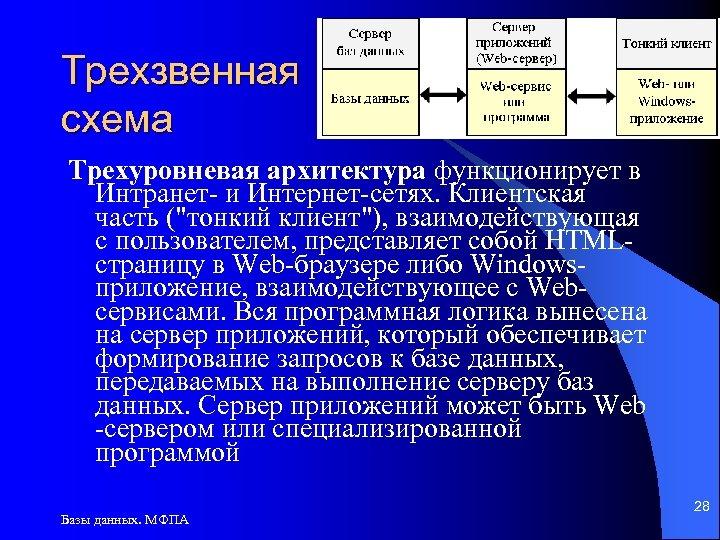 Трехзвенная схема Трехуровневая архитектура функционирует в Интранет- и Интернет-сетях. Клиентская часть (