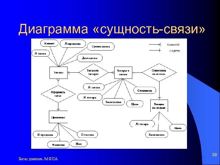Диаграмма «сущность-связи» Базы данных. МФПА 38