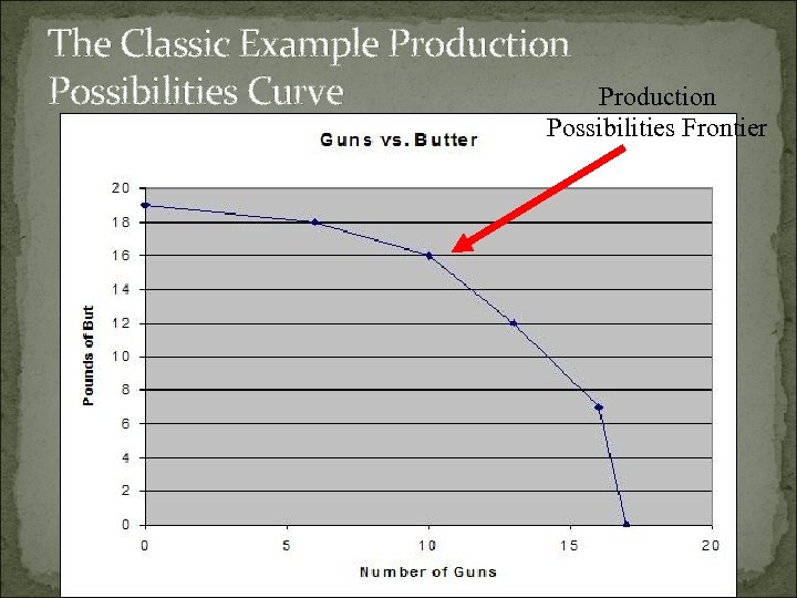 The Classic Example Production Possibilities Curve Production Possibilities Frontier