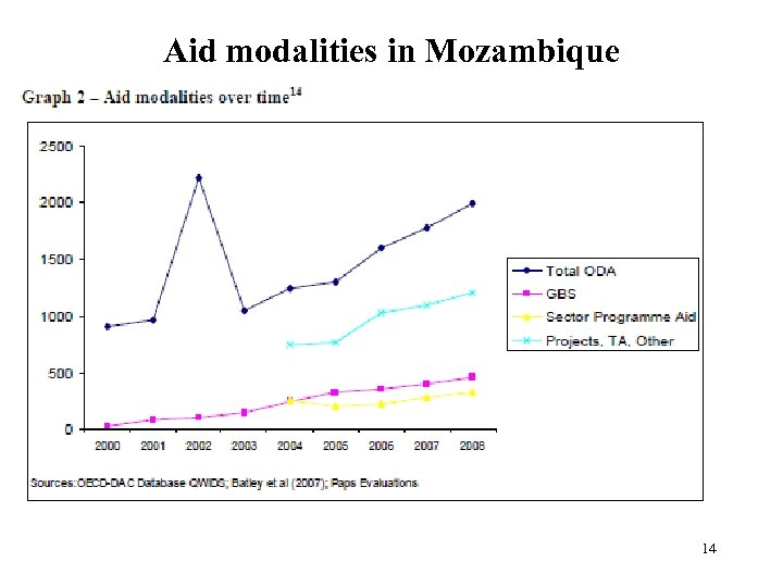Aid modalities in Mozambique 14