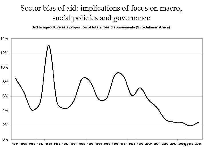 Sector bias of aid: implications of focus on macro, social policies and governance 19