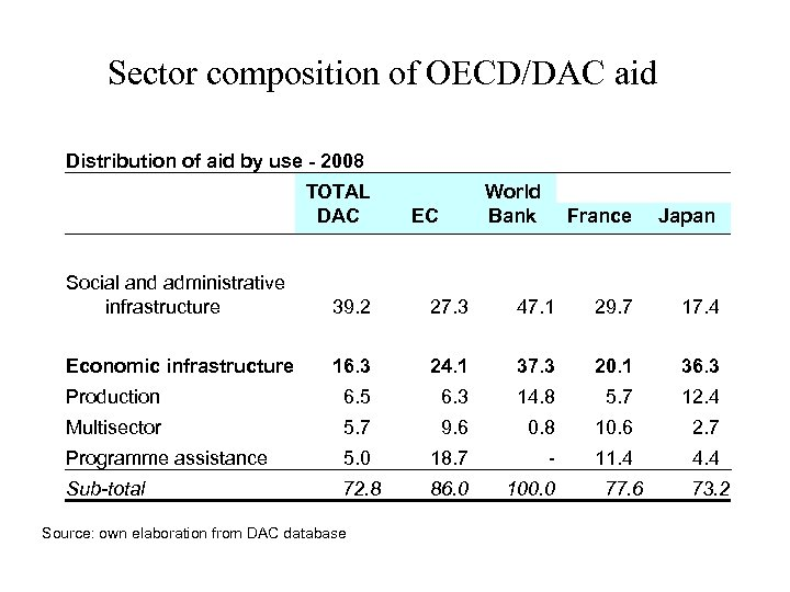 Sector composition of OECD/DAC aid Distribution of aid by use - 2008 TOTAL DAC