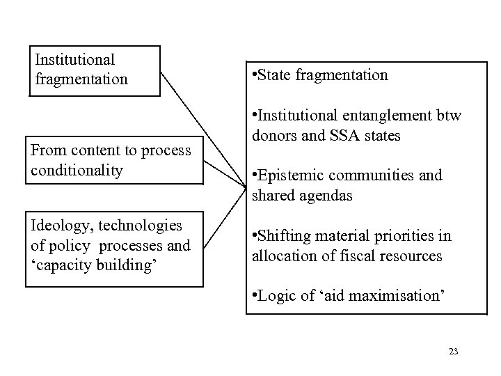 Institutional fragmentation From content to process conditionality Ideology, technologies of policy processes and 'capacity