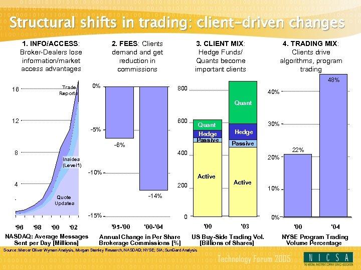Structural shifts in trading: client-driven changes 1. INFO/ACCESS: Broker-Dealers lose information/market access advantages 2.
