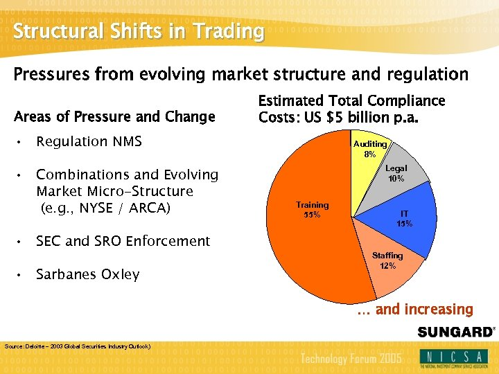 Structural Shifts in Trading Pressures from evolving market structure and regulation Areas of Pressure