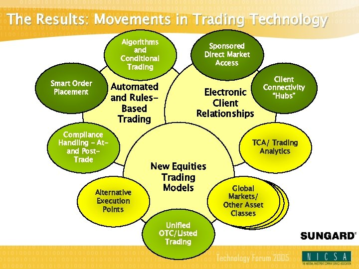 The Results: Movements in Trading Technology Algorithms and Conditional Trading Smart Order Placement Automated