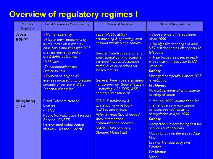 Overview of regulatory regimes I Country Regulator Japan MPHPT Legal Framework/Transparency v. No transparency