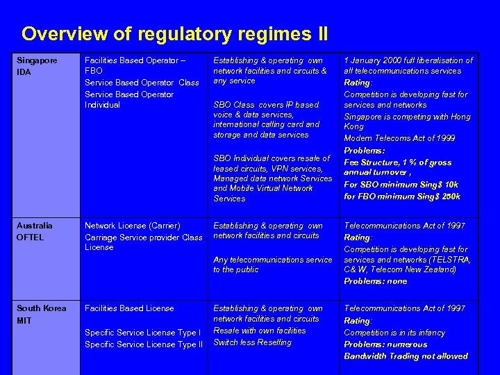 Overview of regulatory regimes II Singapore IDA Facilities Based Operator – FBO Service Based