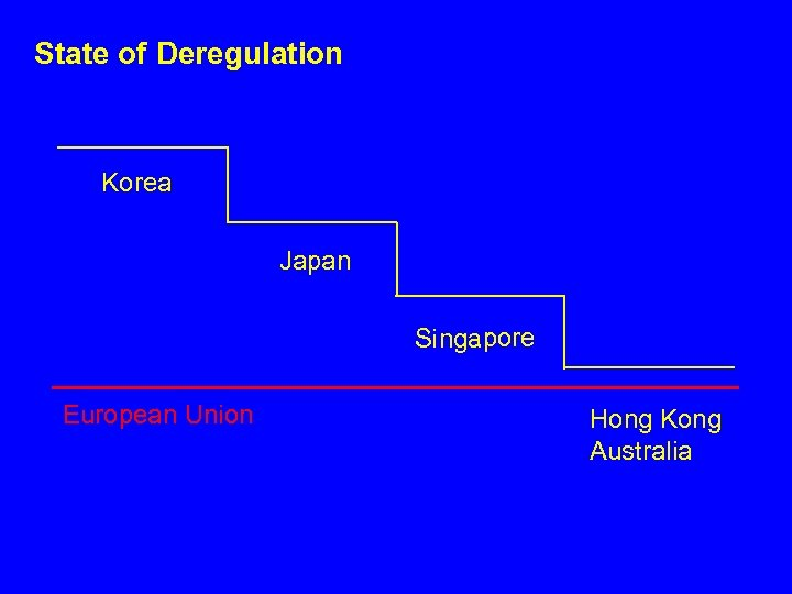State of Deregulation Korea Japan Singapore European Union Hong Kong Australia