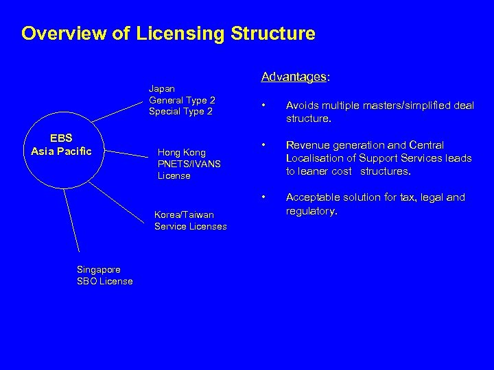 Overview of Licensing Structure Japan General Type 2 Special Type 2 Advantages: Hong Kong