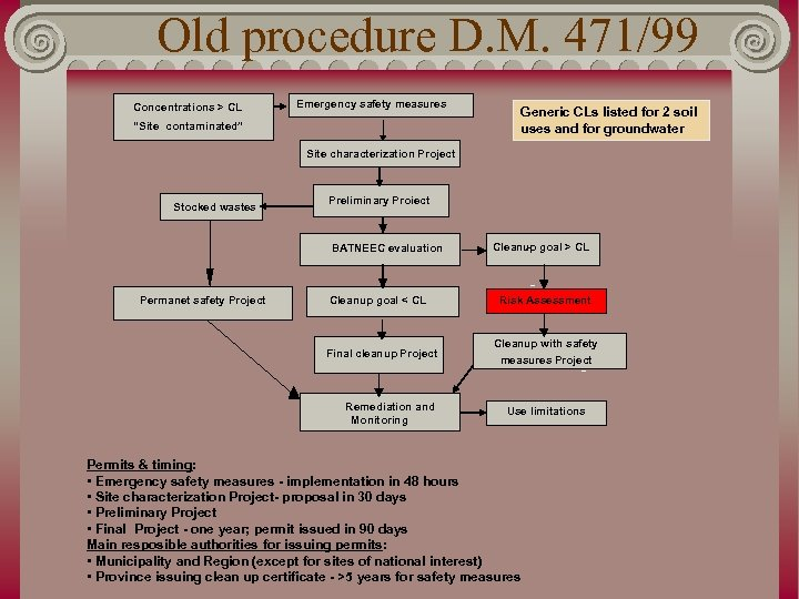 """Old procedure D. M. 471/99 Concentrations > CL Emergency safety measures """"Site contaminated"""" Generic"""