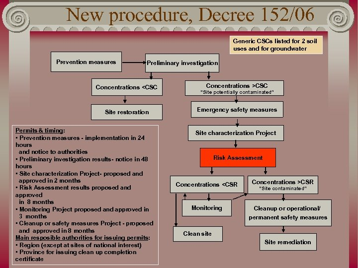 New procedure, Decree 152/06 Generic CSCs listed for 2 soil uses and for groundwater